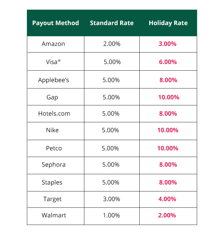 Payout Bonus Table