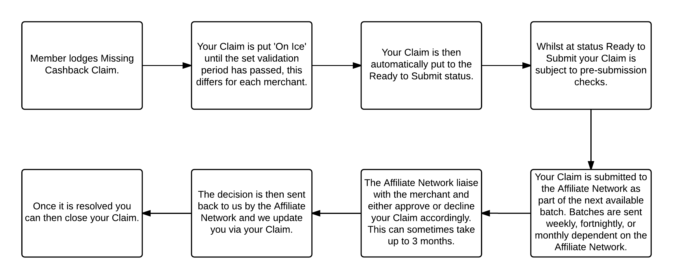 Missing Cashback Claim Process